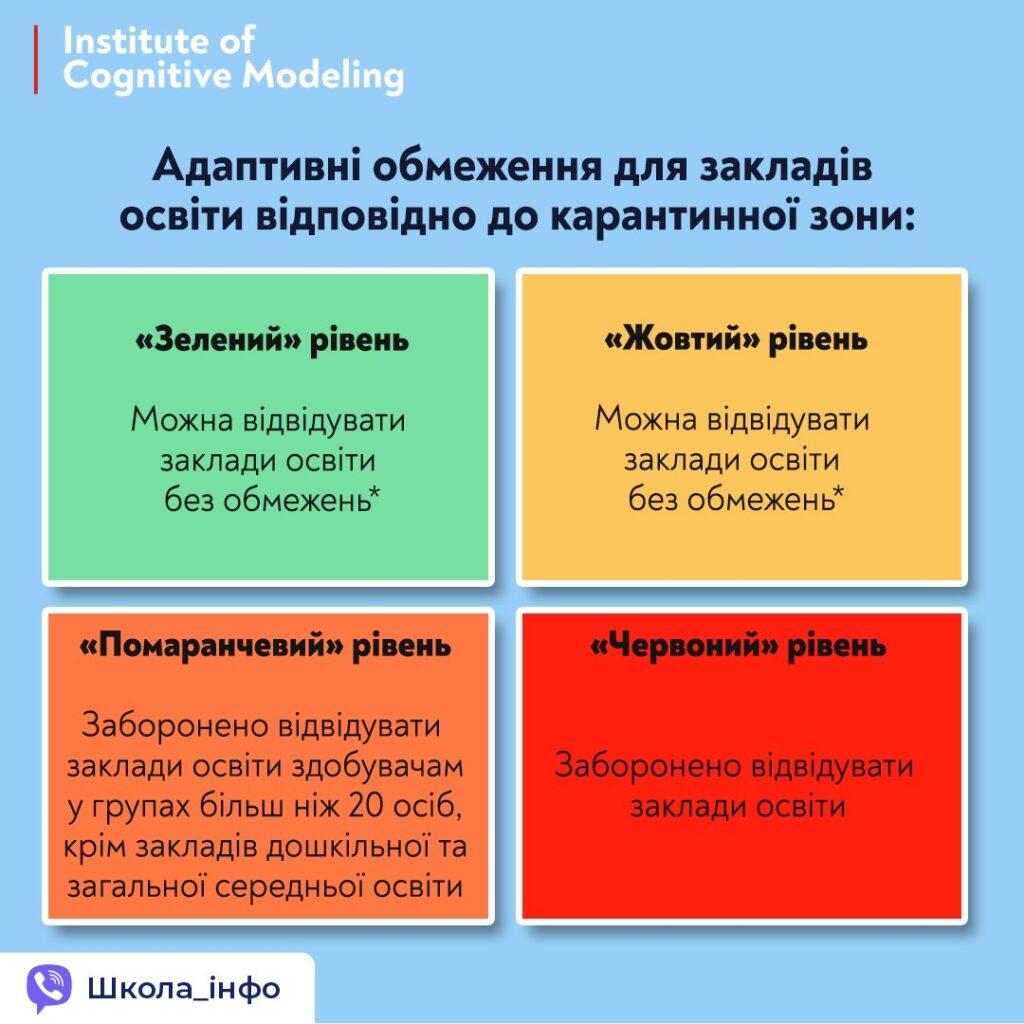 4 зони ризику навчання 2020